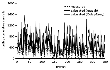 The Generation of Synthetic Sequences of Monthly Culumative